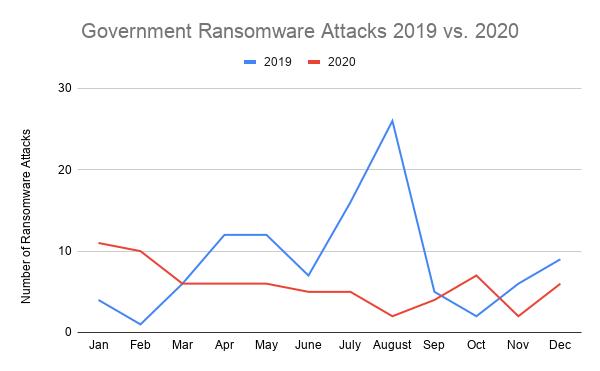 Government Ransomware Attacks 2019 vs. 2020