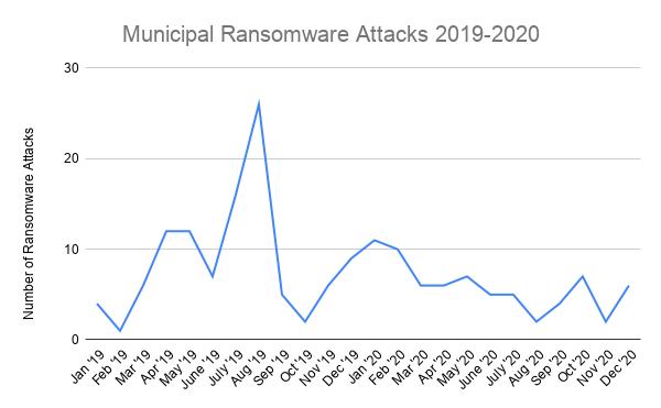 Municipal Ransomware Attacks 2019-2020