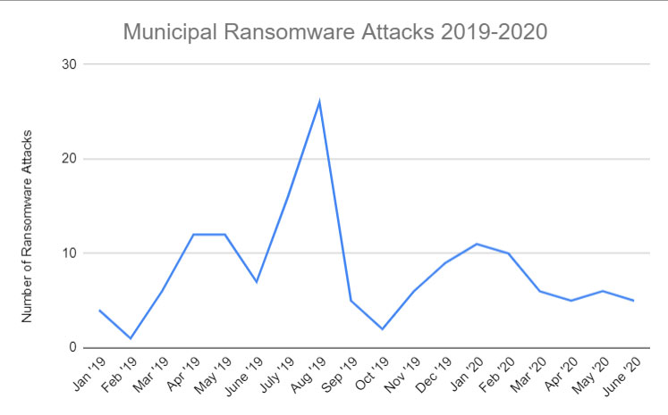 blog-chart-2019-2020-municipal-ransomware-attacks-747x465