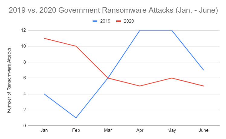 blog-chart-2019-2020-ransomware-attacks-748x462