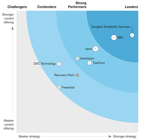 Forrester Wave DRaaS 2019
