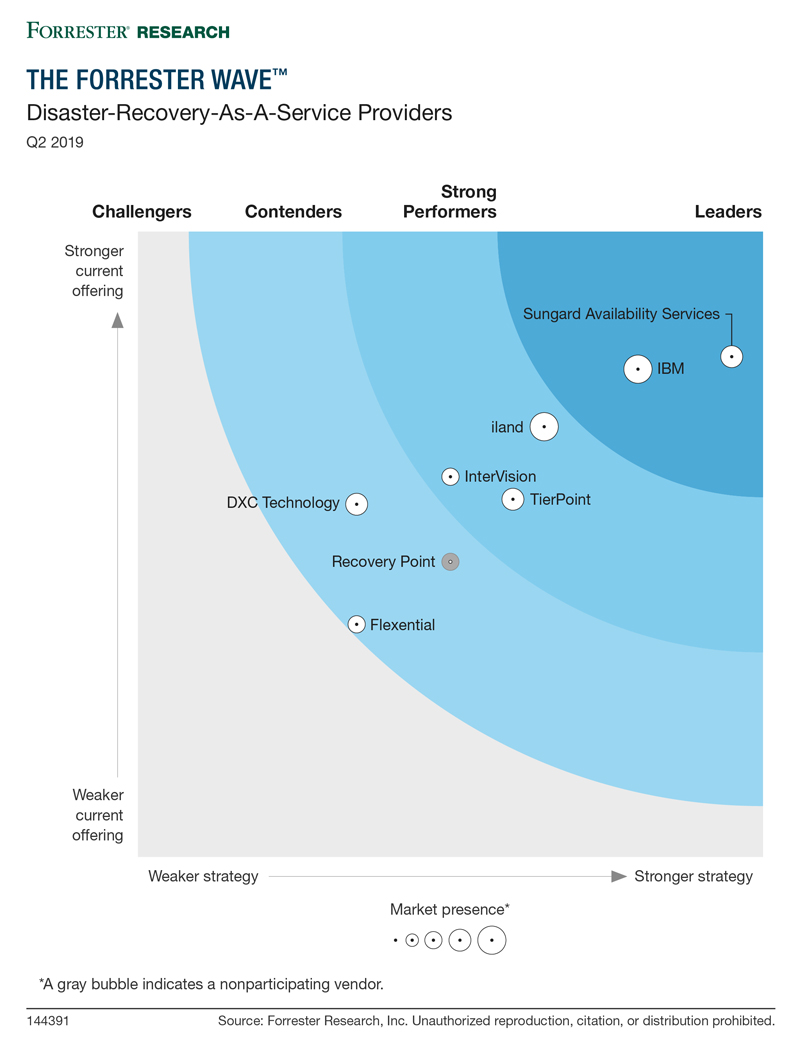 op-white-papers-the-forrester-wave-sungard-availability-services-a-leader-in-disaster-recovery-as-a-service-q2-2019-800x1054
